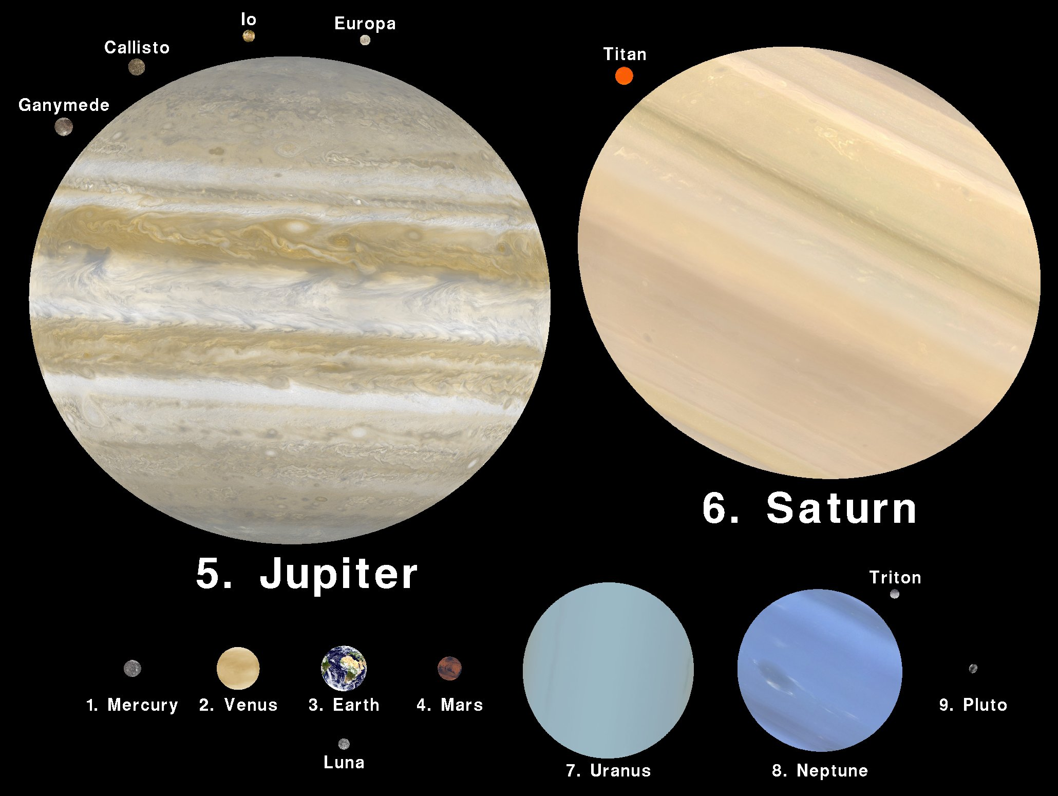 Planets Size Scale - Pics about space